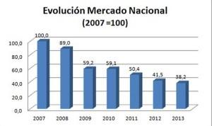 Grafica-Mercado-Nacional-Material-Eléctrico-31012014-Fuente-AFME1